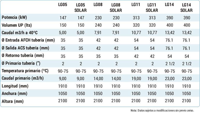 Legiopack: Características Técnicas